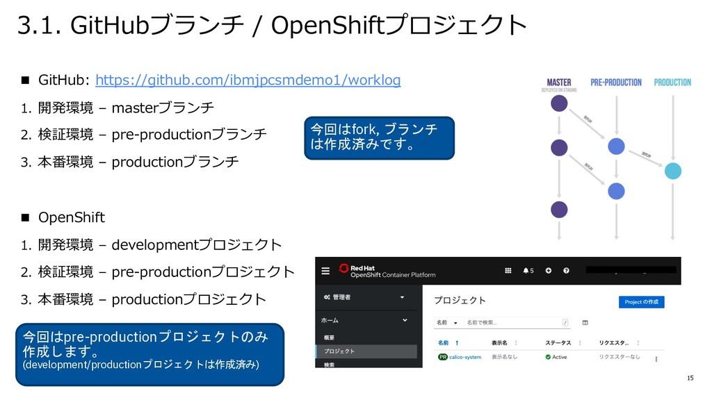 3.1. GitHubブランチ / OpenShiftプロジェクト n GitHub: htt...