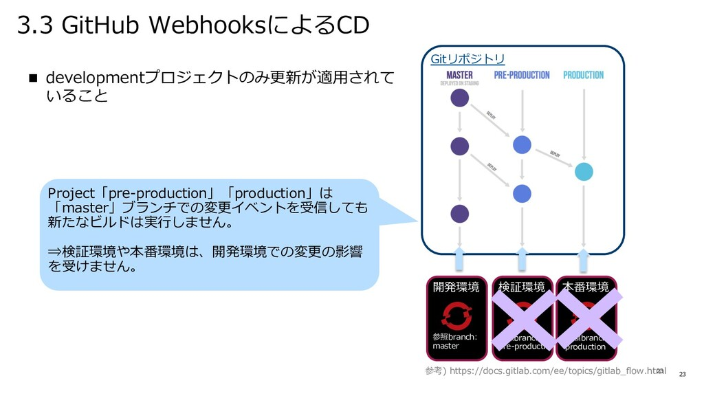 3.3 GitHub WebhooksによるCD 23 n developmentプロジェクト...