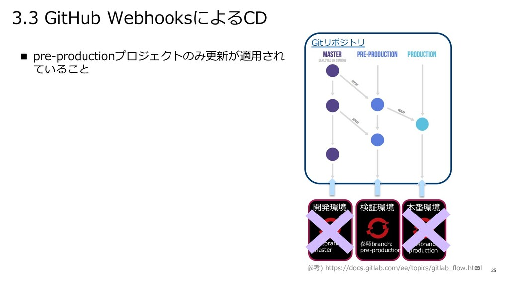 3.3 GitHub WebhooksによるCD 25 n pre-productionプロジ...