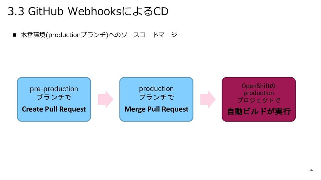 3.3 GitHub WebhooksによるCD 26 n 本番環境(productionブラ...