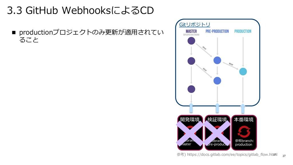 3.3 GitHub WebhooksによるCD 27 n productionプロジェクトの...