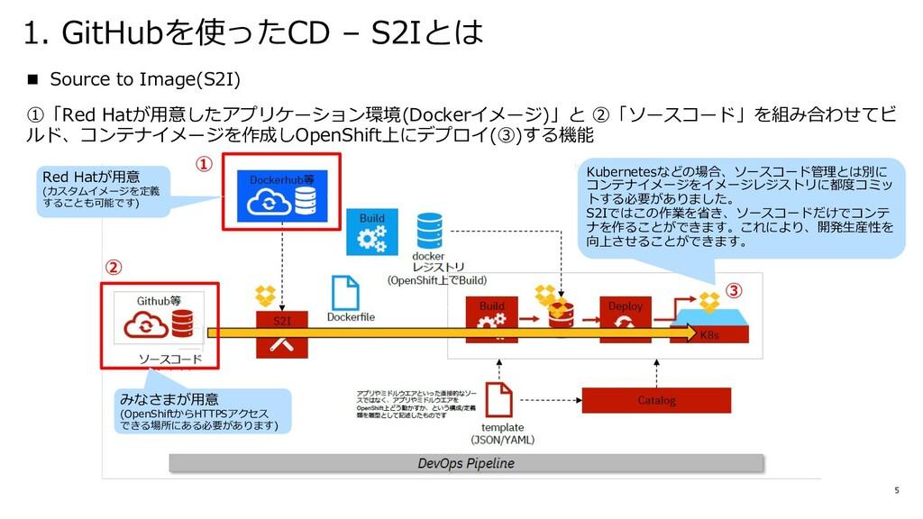 1. GitHubを使ったCD – S2Iとは 5 n Source to Image(S2I...