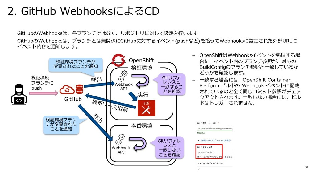 2. GitHub WebhooksによるCD 10 GitHubのWebhooksは、各ブラ...