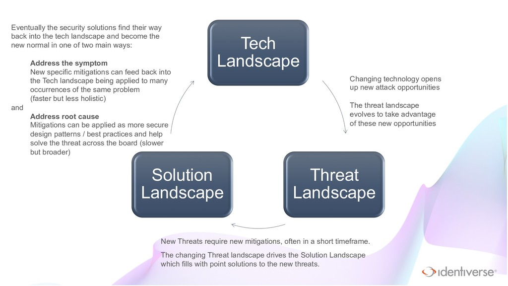 ® Tech Landscape Threat Landscape Solution Land...