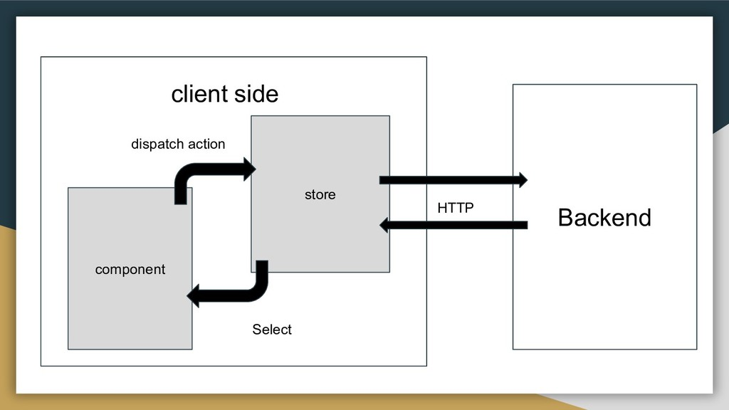 store component client side Backend HTTP dispat...