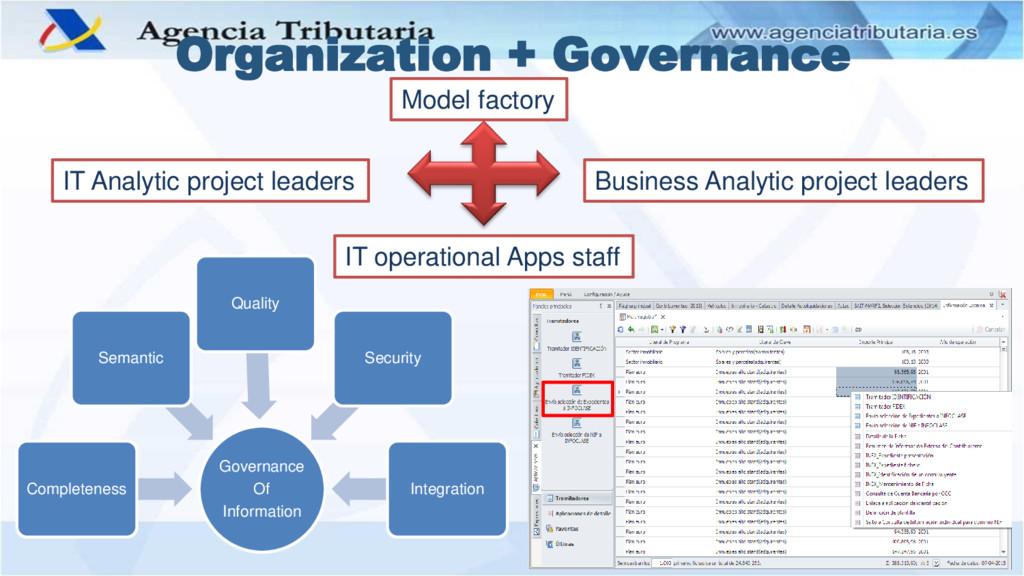 Organization + Governance Governance Of Informa...