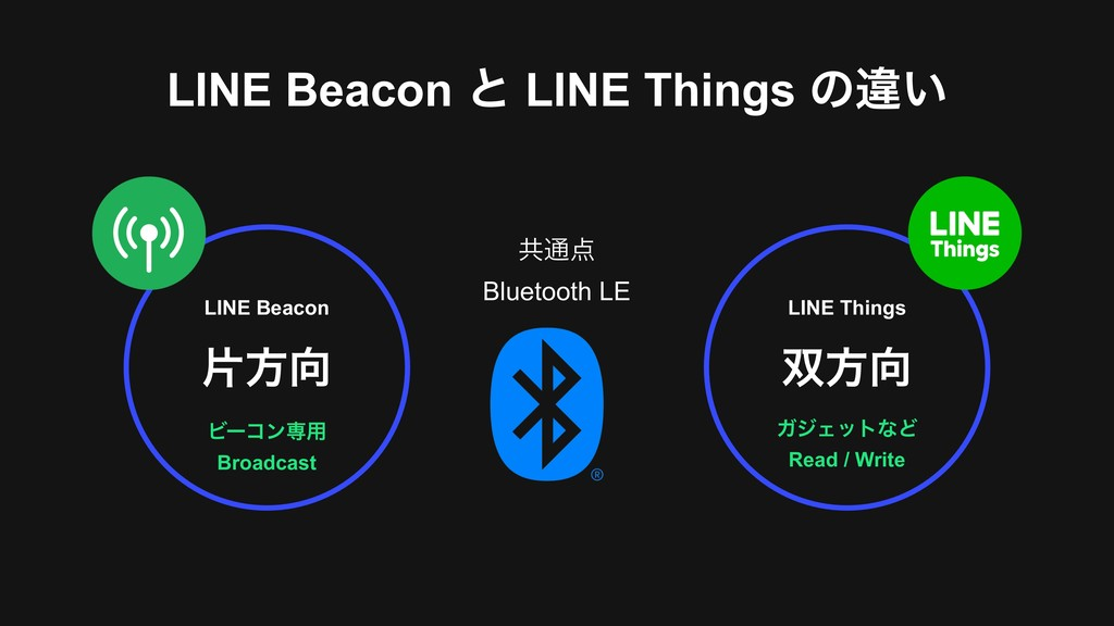 LINE Beacon ͱ LINE Things ͷҧ͍ Ϗʔίϯઐ༻ Broadcast...