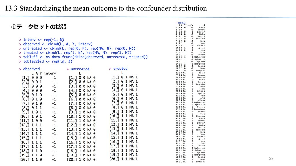 13.3 Standardizing the mean outcome to the conf...