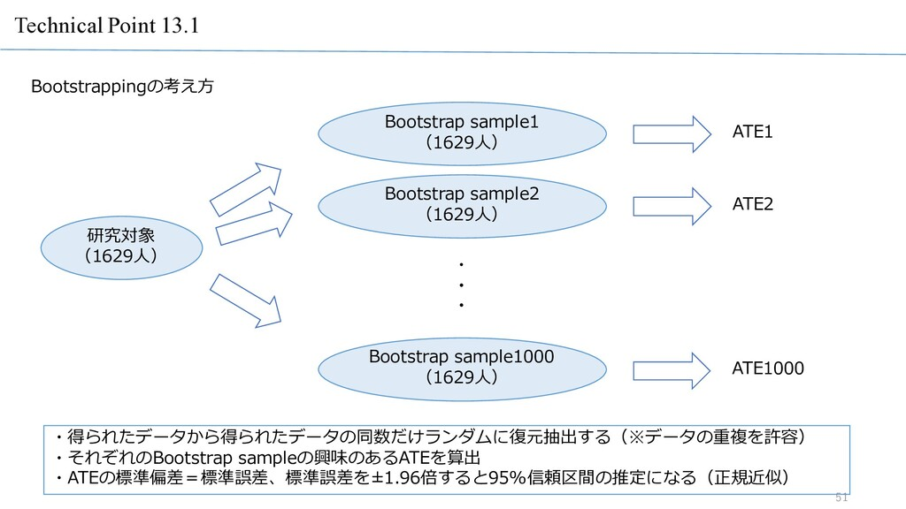 Technical Point 13.1 51 51 Bootstrappingの考え⽅ 研究...