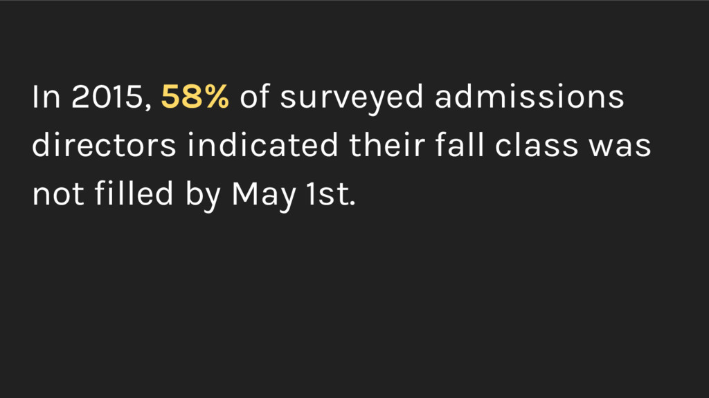In 2015, 58% of surveyed admissions directors i...