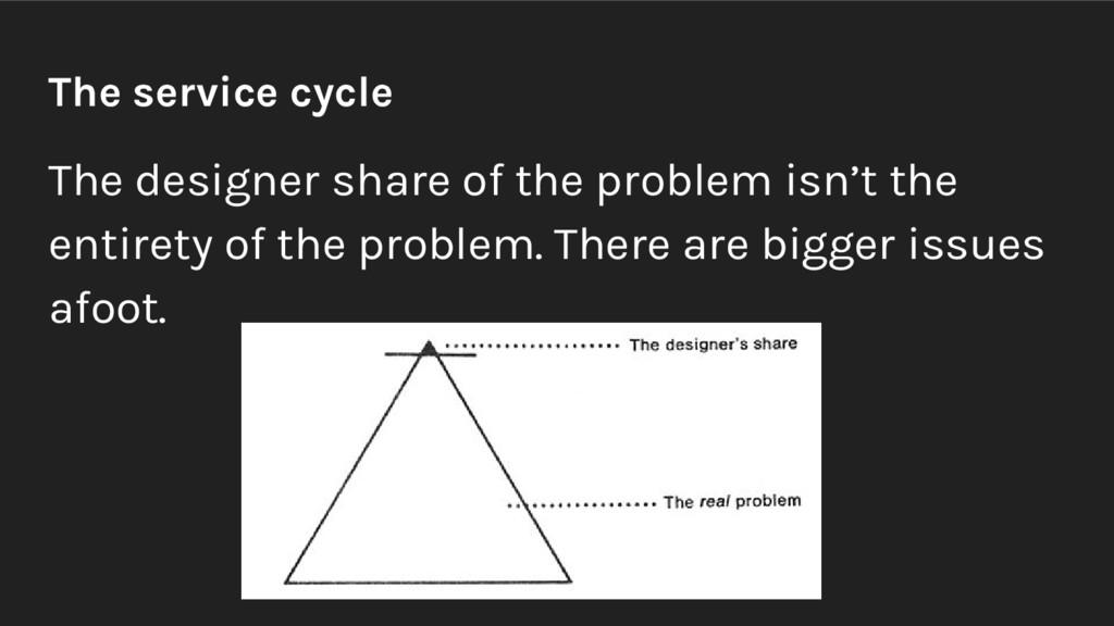 The service cycle The designer share of the pro...