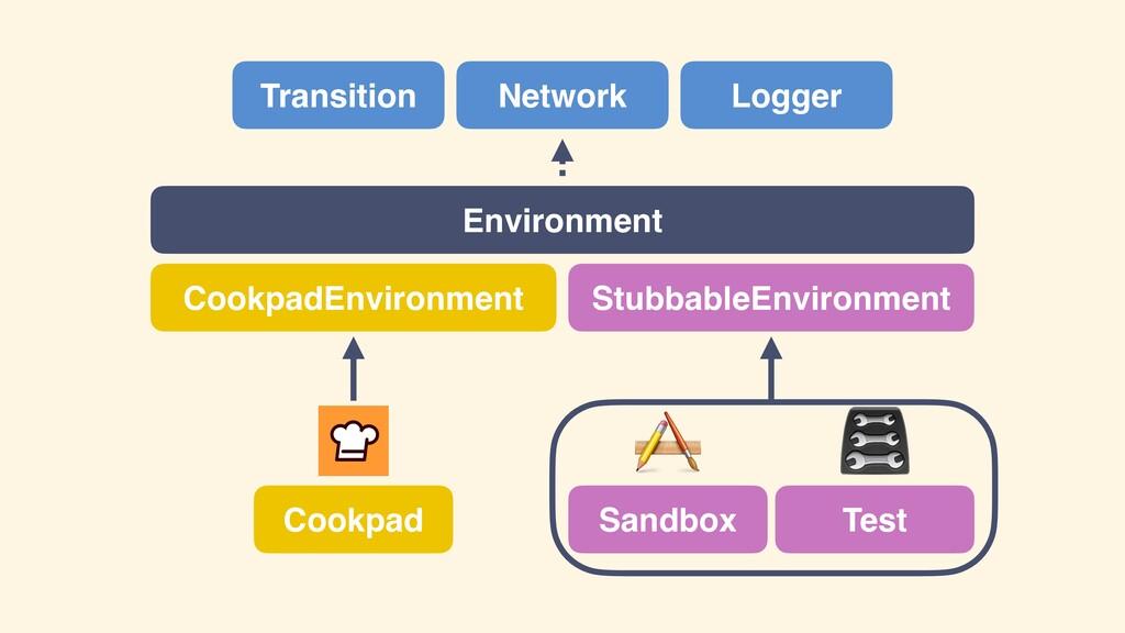 Transition Environment Network CookpadEnvironme...