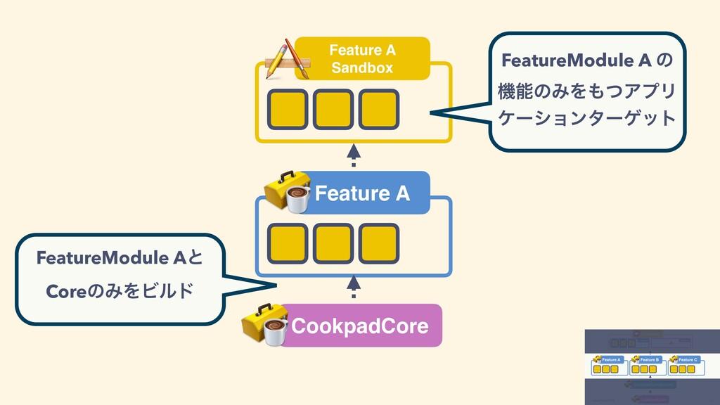 CookpadCore Feature A Feature A Sandbox Feature...