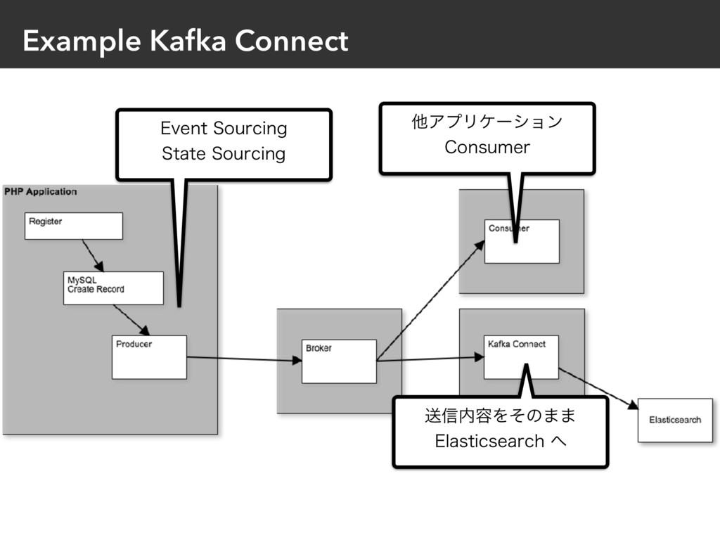 Example Kafka Connect &WFOU4PVSDJOH 4UBUF4PV...