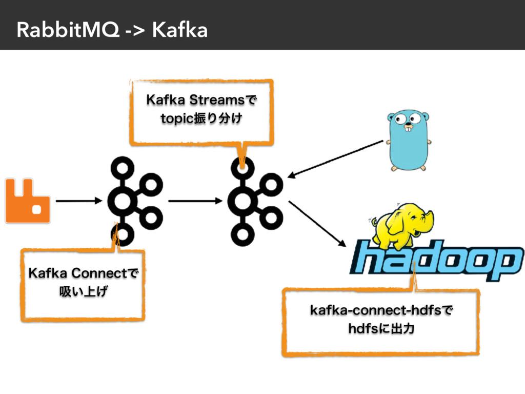 RabbitMQ -> Kafka ,BGLB$POOFDUͰ ٵ্͍͛ ,BGLB4U...
