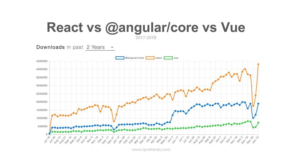 React vs @angular/core vs Vue 2017-2019 www.npm...