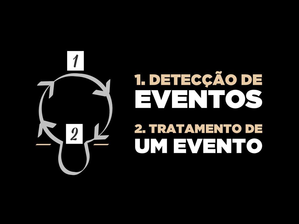1. DETECÇÃO DE EVENTOS 2. TRATAMENTO DE UM EVEN...