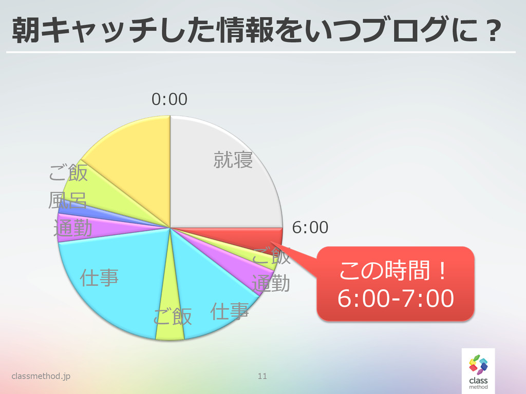 classmethod.jp 11 朝キャッチした情報をいつブログに? ご飯 仕事 仕事 就寝...