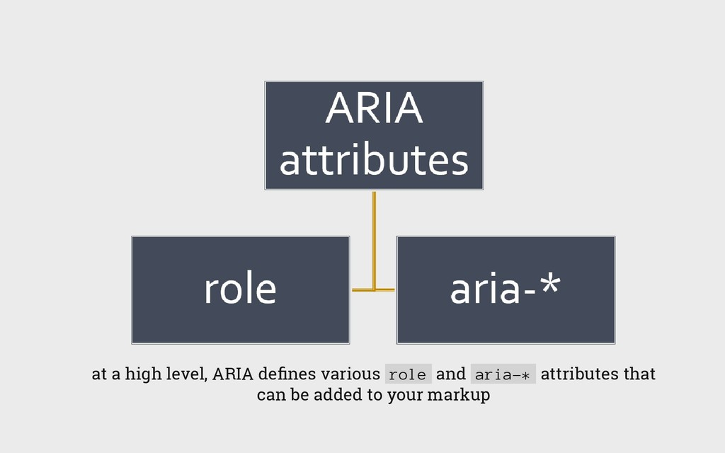 at a high level, ARIA defines various role and a...