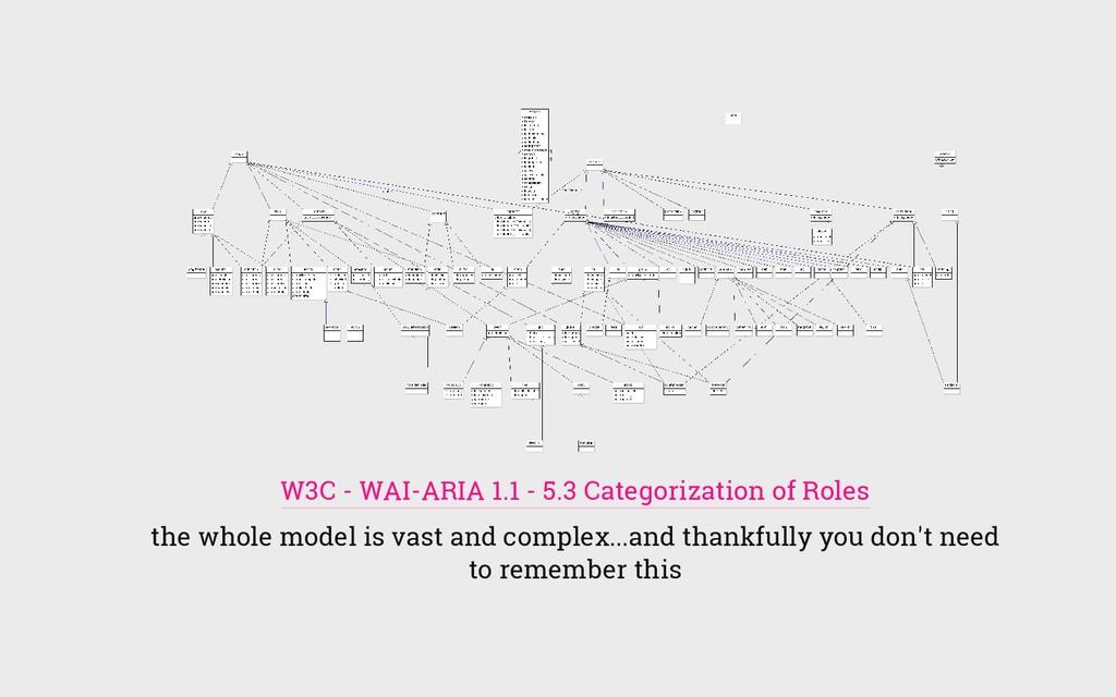 W3C - WAI-ARIA 1.1 - 5.3 Categorization of Role...