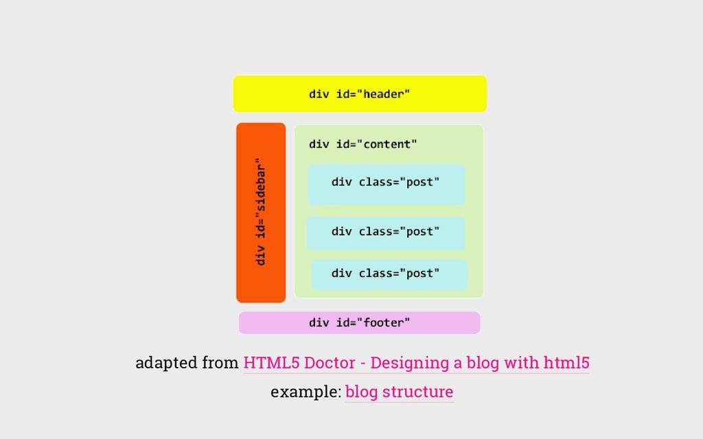 adapted from HTML5 Doctor - Designing a blog wi...