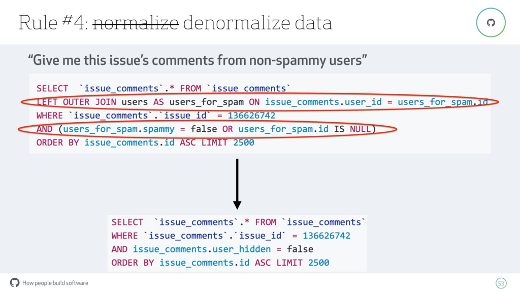 How people build software ! Rule #4: normalize ...