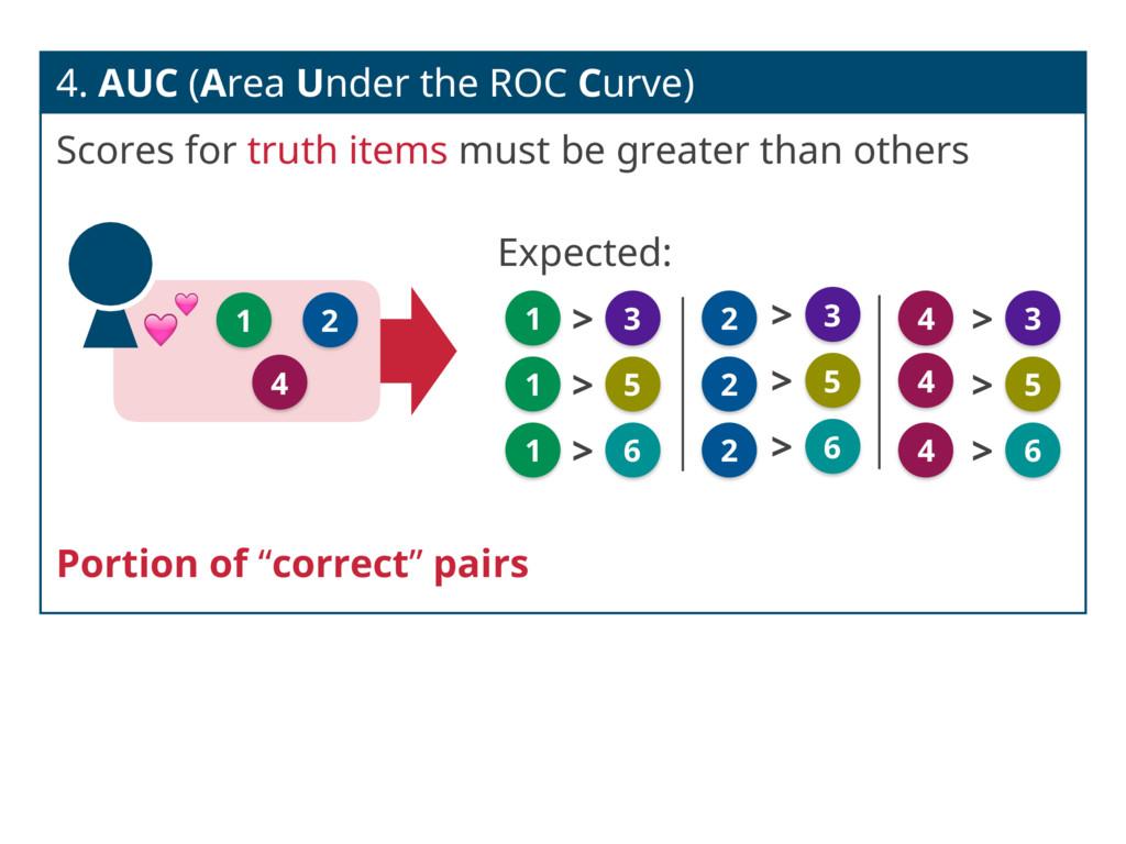 4. AUC (Area Under the ROC Curve) Scores for tr...