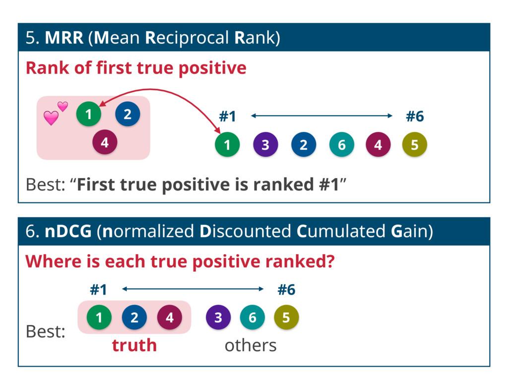 5. MRR (Mean Reciprocal Rank) Rank of first true...
