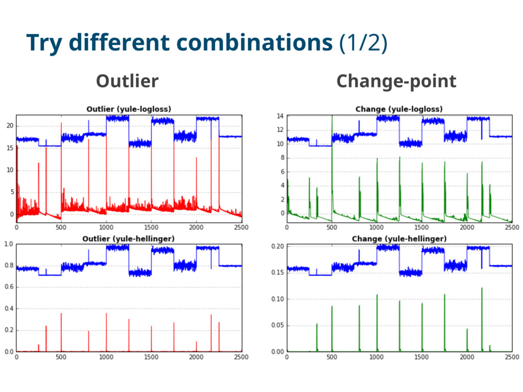 Outlier Change-point Try different combinations...