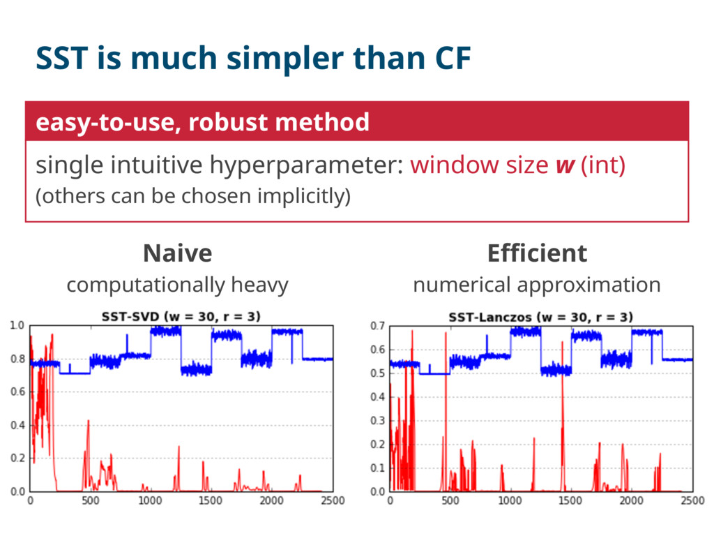 SST is much simpler than CF Naive computational...