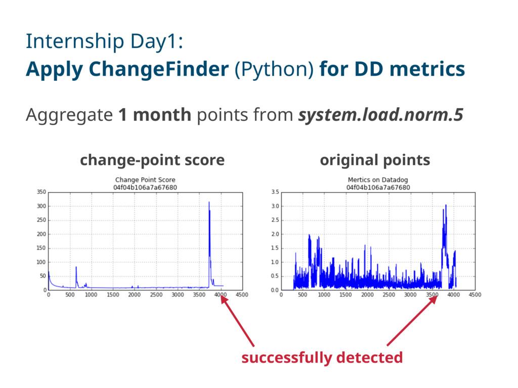 Internship Day1: Apply ChangeFinder (Python) fo...