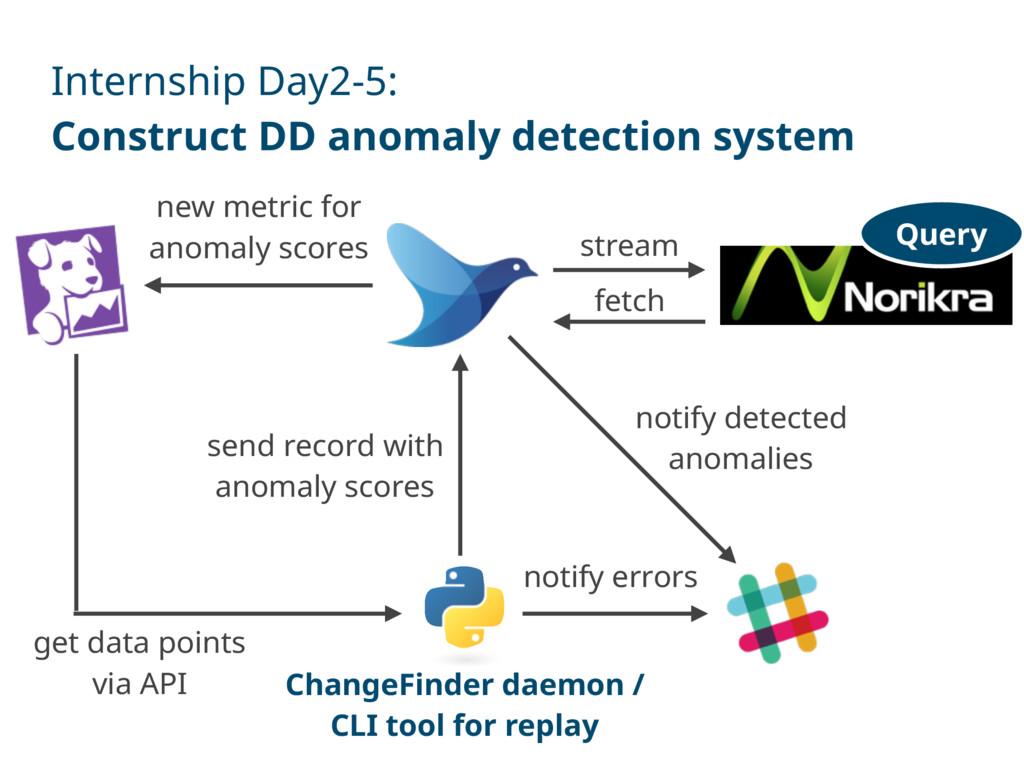 Internship Day2-5: Construct DD anomaly detecti...