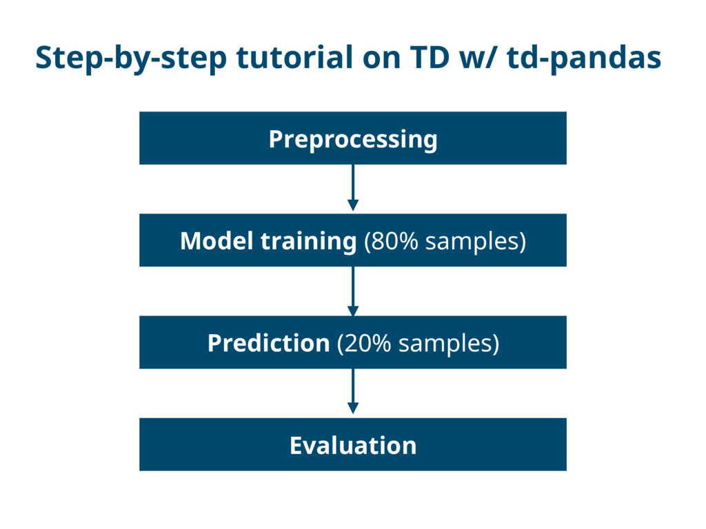 Step-by-step tutorial on TD w/ td-pandas Prepro...