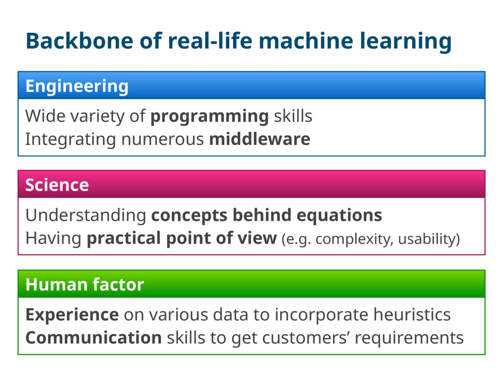 Backbone of real-life machine learning Engineer...