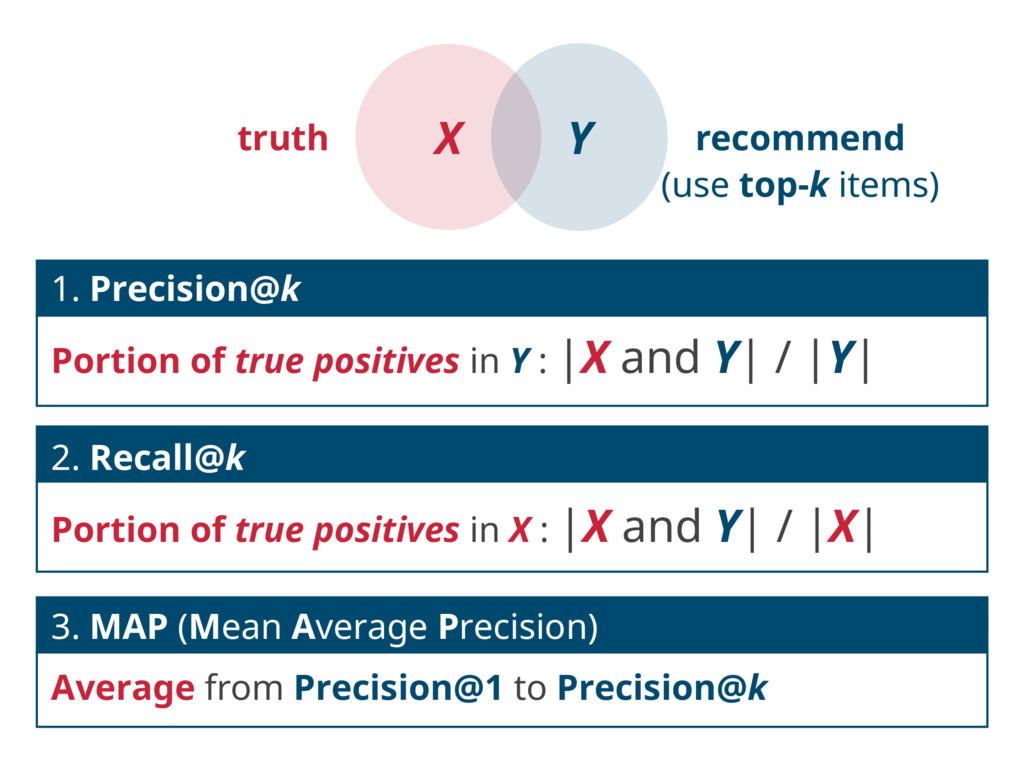 1. Precision@k Portion of true positives in Y :...