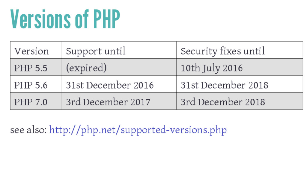 Versions of PHP Version Support until Security ...