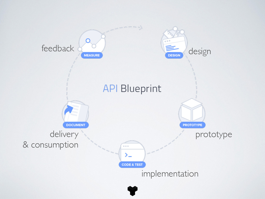 prototype design implementation delivery & cons...