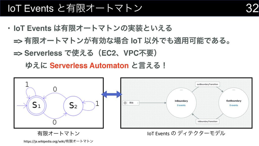 32 IoT Events ͱ༗ݶΦʔτϚτϯ • IoT Events ༗ݶΦʔτϚτϯͷ...