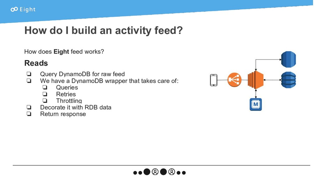 How does Eight feed works? Reads ❏ Query Dynamo...