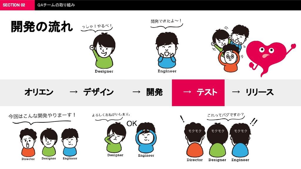 開発の流れ オリエン → デザイン → 開発 → テスト → リリース SECTION 02 ...