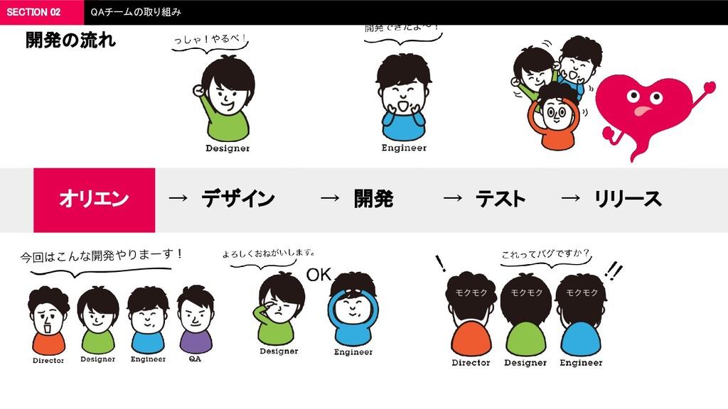 開発の流れ → デザイン → 開発 → テスト → リリース オリエン SECTION 02 ...