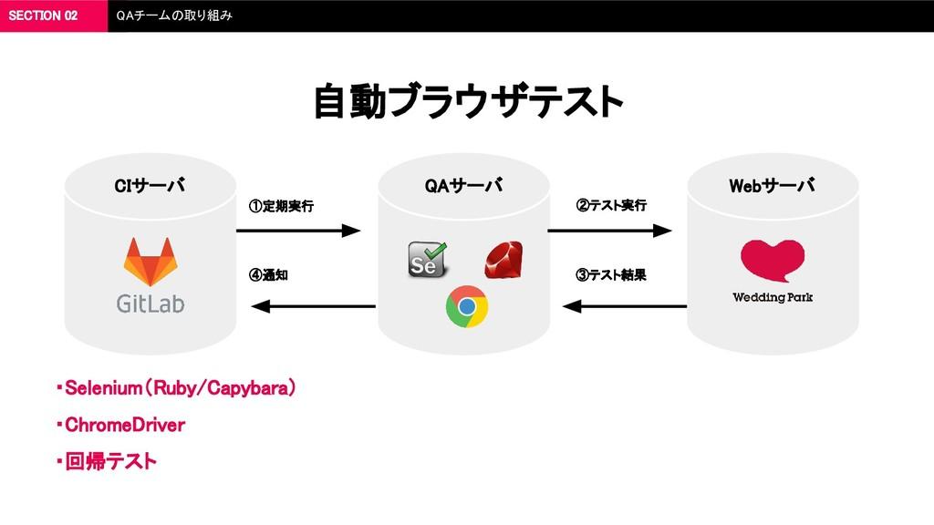 ・Selenium(Ruby/Capybara) ・ChromeDriver ・回帰テスト ①...