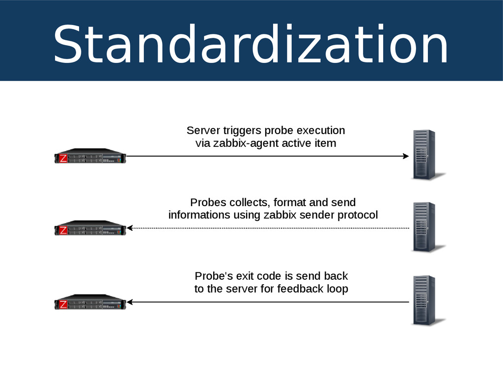 Standardization Server triggers probe execution...