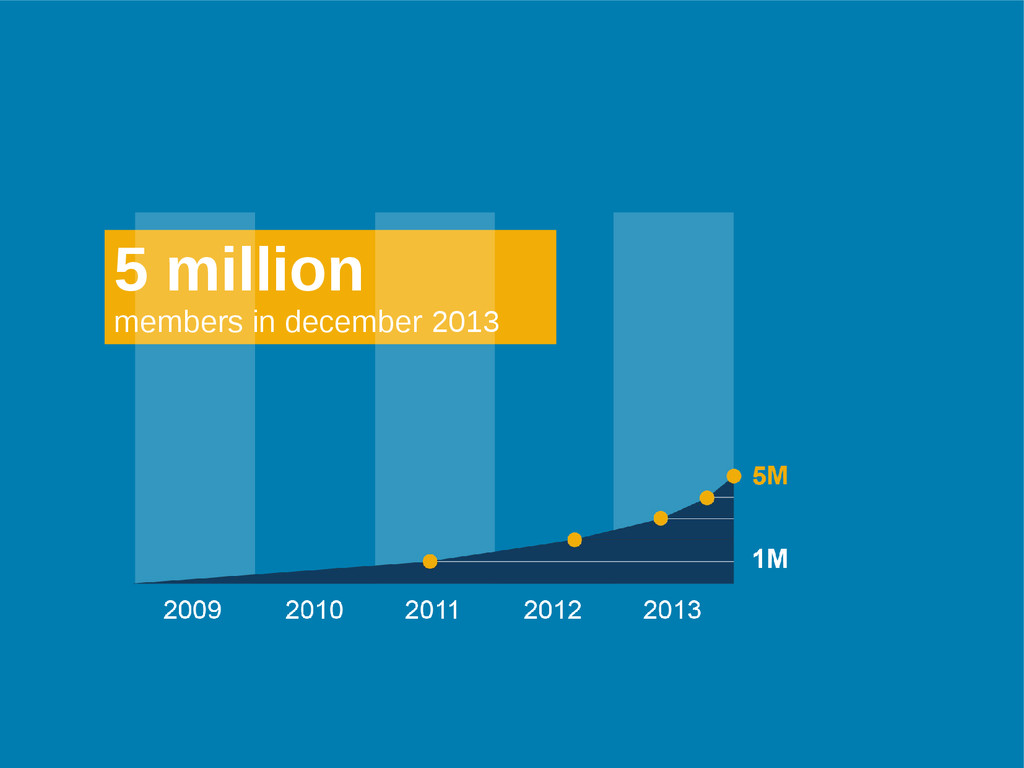 5 million members in december 2013