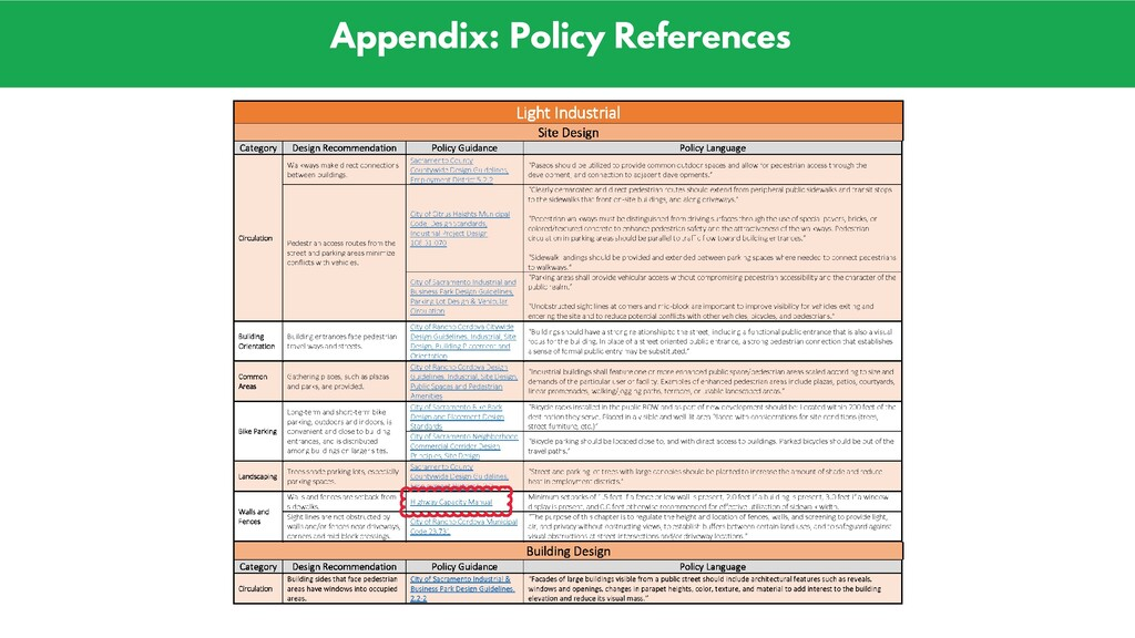 Appendix: Policy References