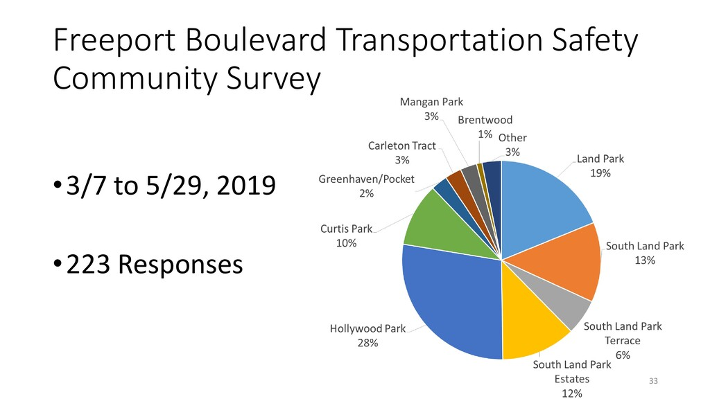 Freeport Boulevard Transportation Safety Commun...