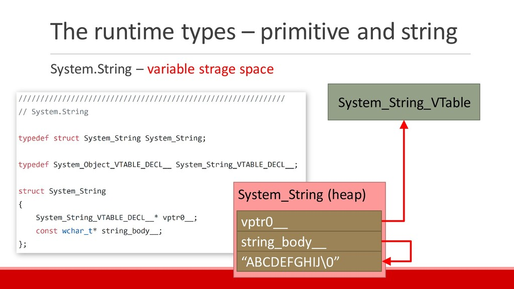 The runtime types – primitive and string System...