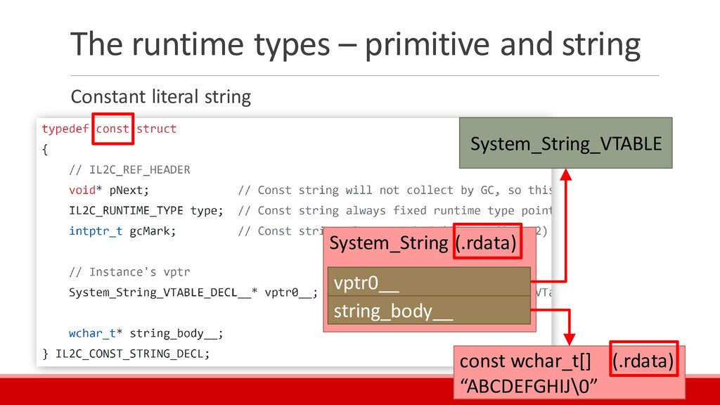 The runtime types – primitive and string Consta...