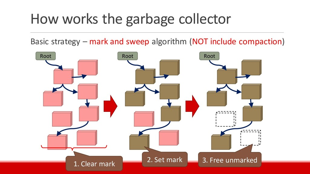 How works the garbage collector Basic strategy ...