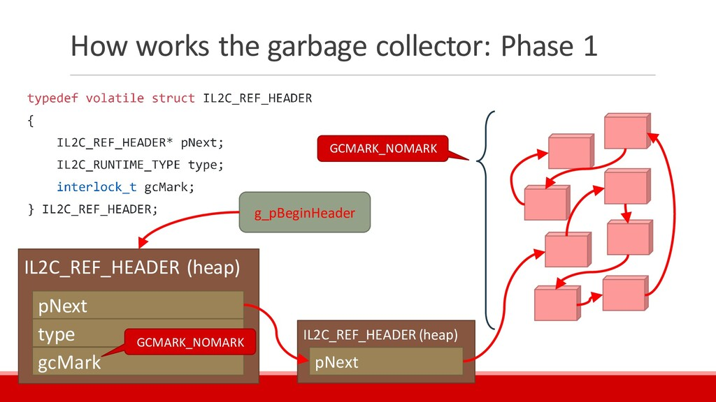 How works the garbage collector: Phase 1 IL2C_R...